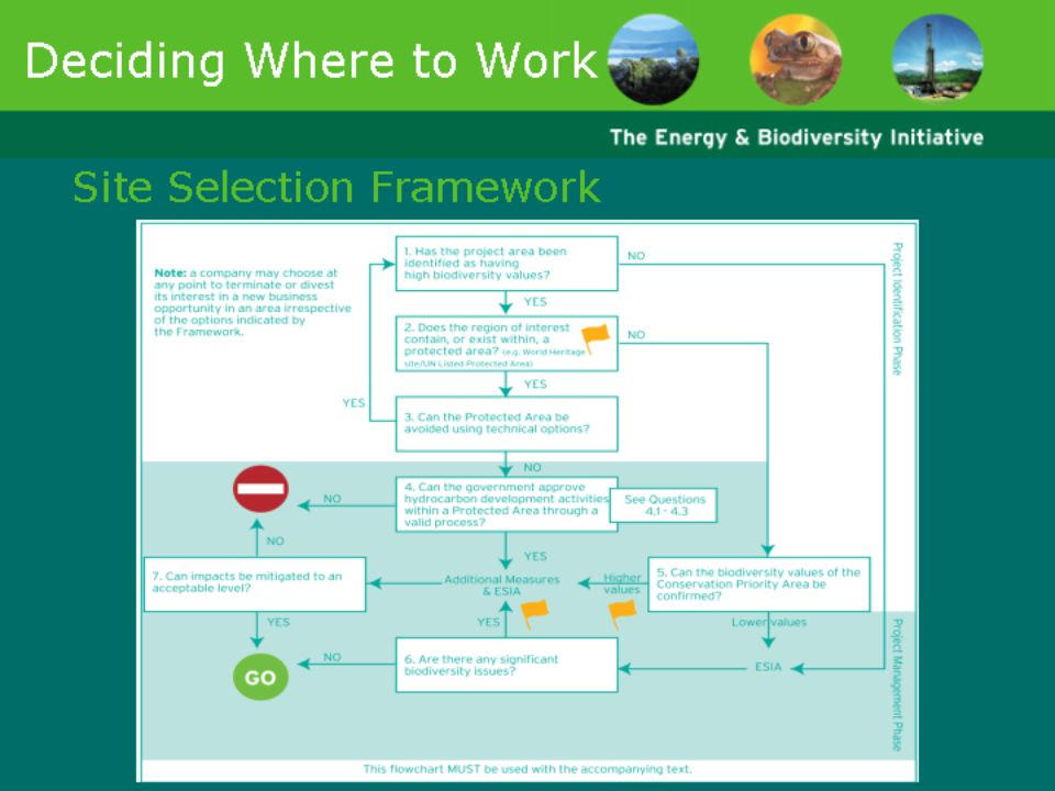 Slides 29-33 introduce a framework for factoring biodiversity considerations into decisions about whether to pursue a business opportunity in a given area. They will be useful for demonstrating the importance of integrating biodiversity considerations into the earliest business decisions surrounding a project.
