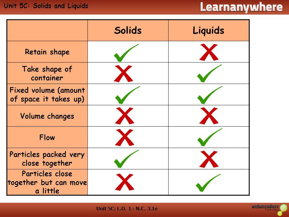 Unit 5C: Solids and Liquids