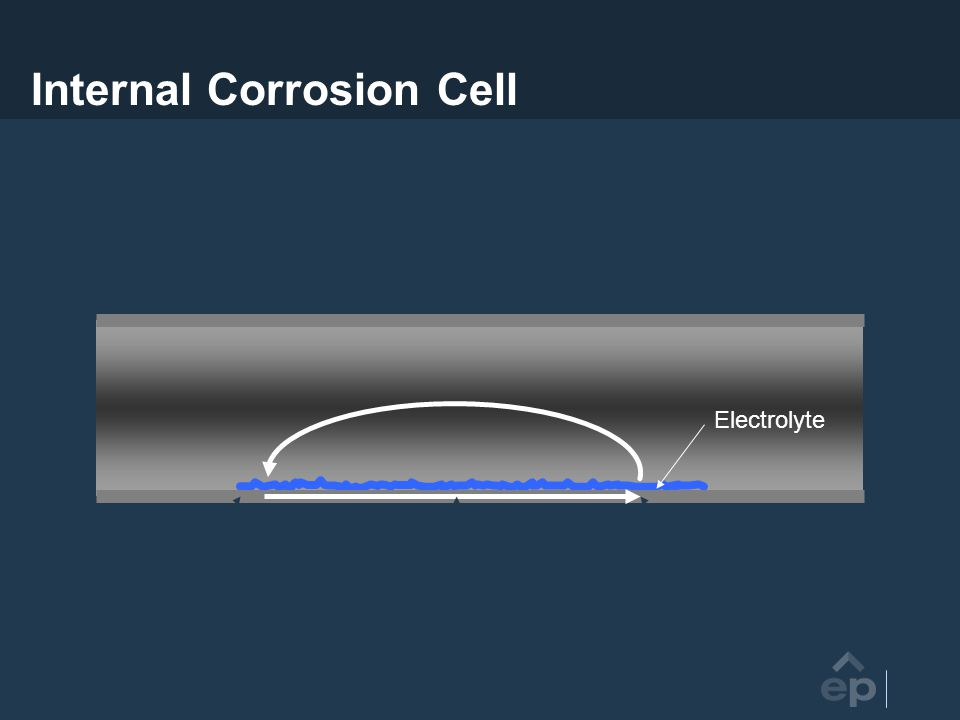 Internal Corrosion Cell