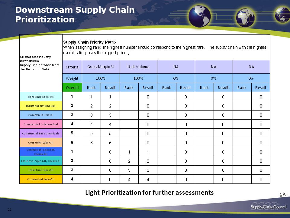 Downstream Supply Chain Prioritization