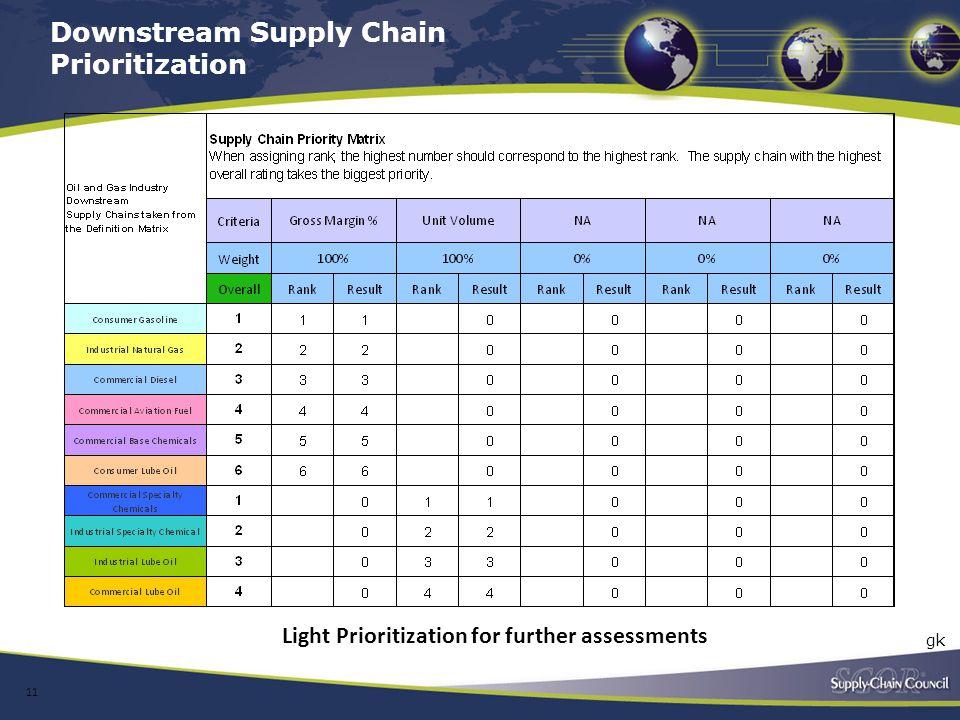 Downstream Supply Chain Prioritization