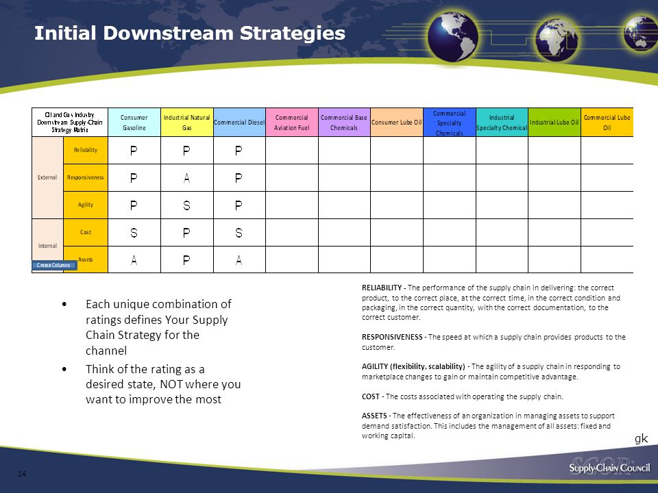Initial Downstream Strategies
