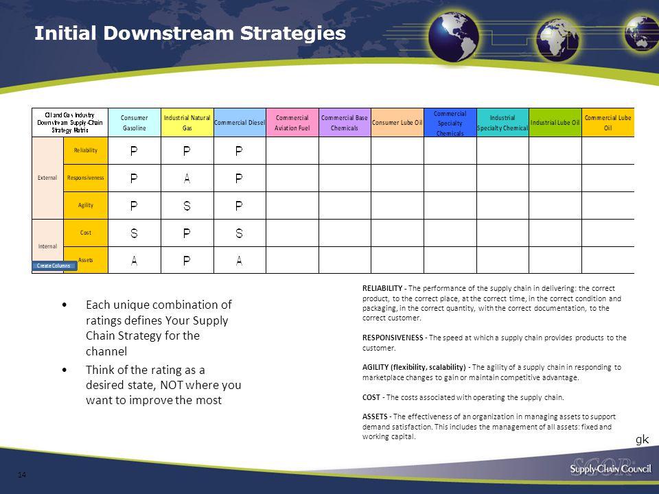 Initial Downstream Strategies