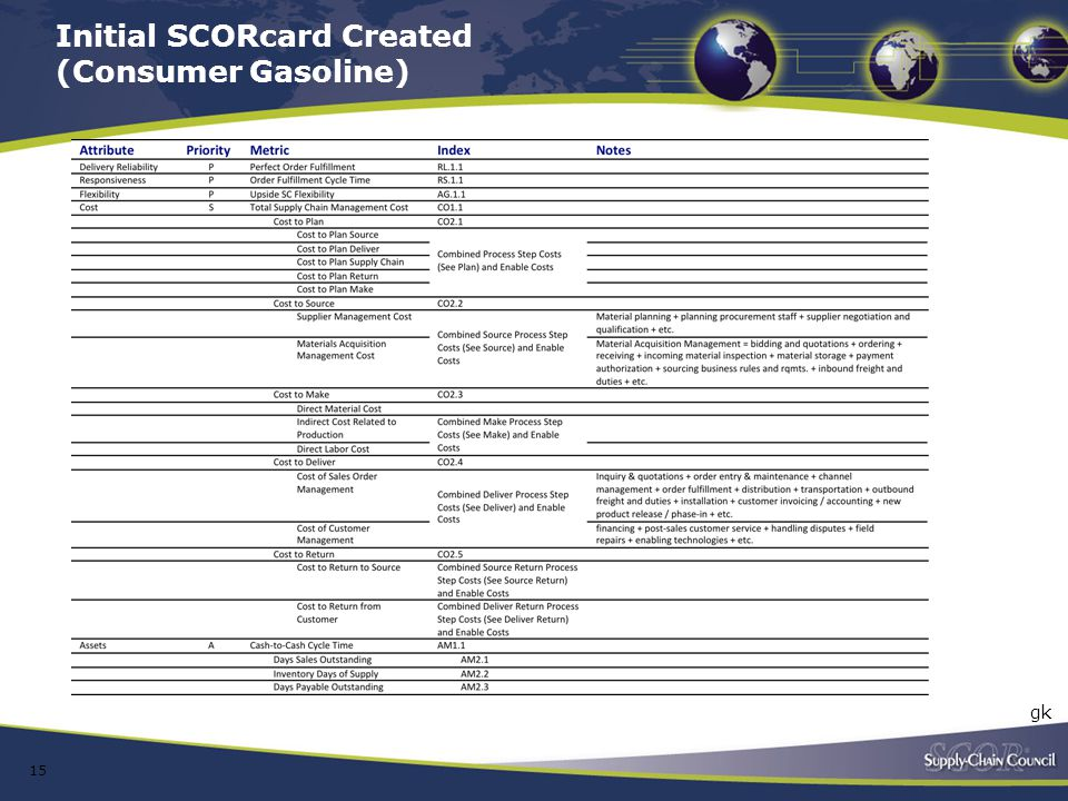 Initial SCORcard Created (Consumer Gasoline)