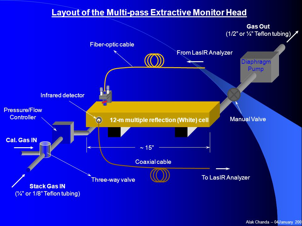 Layout of the Multi-pass Extractive Monitor Head