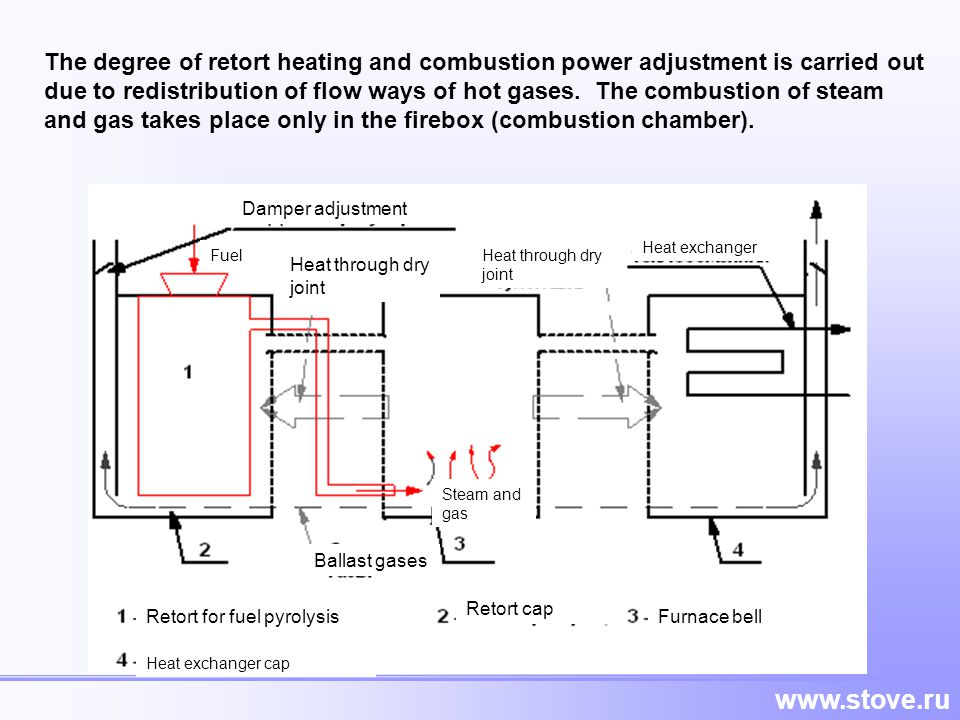 The degree of retort heating and combustion power adjustment is carried out due to redistribution of flow ways of hot gases. The combustion of steam and gas takes place only in the firebox (combustion chamber).
