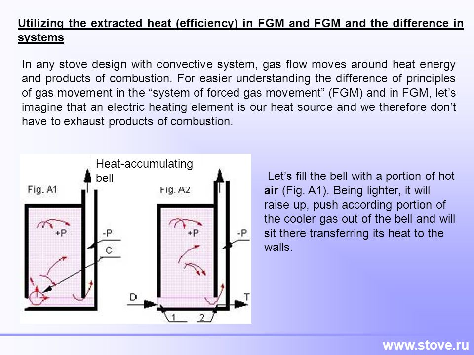Utilizing the extracted heat (efficiency) in FGM and FGM and the difference in systems