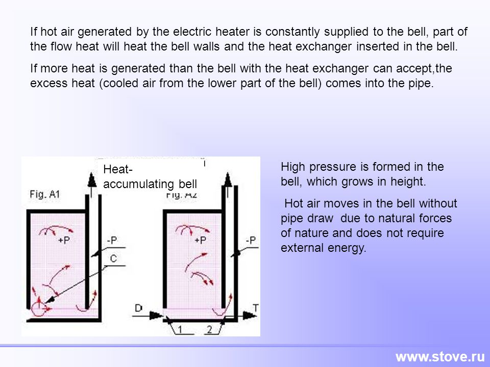 If hot air generated by the electric heater is constantly supplied to the bell, part of the flow heat will heat the bell walls and the heat exchanger inserted in the bell.