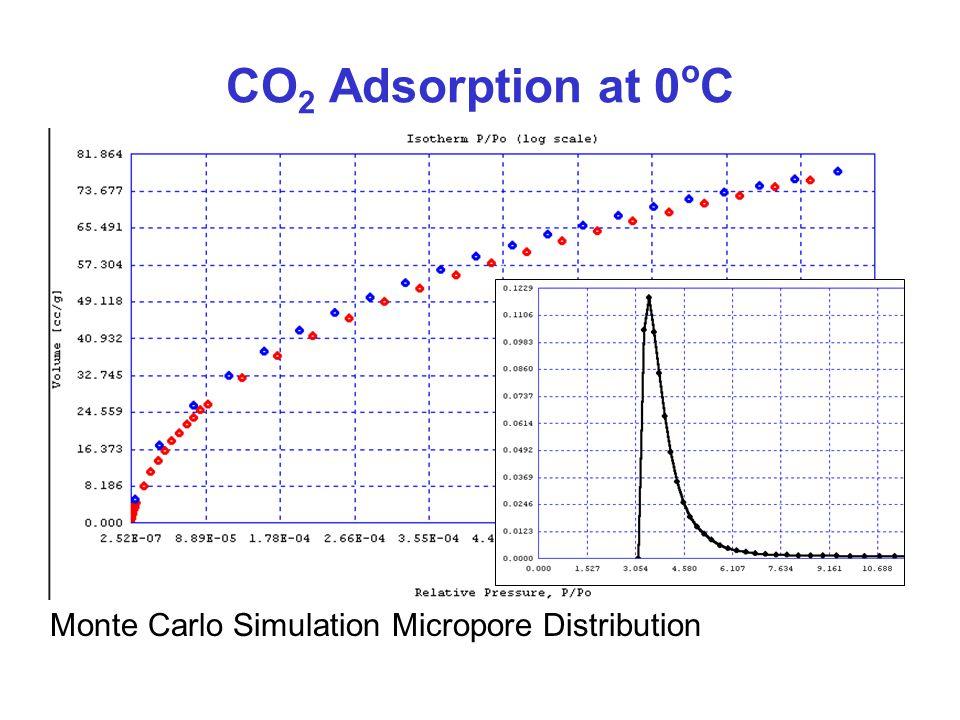 CO2 Adsorption at 0oC Monte Carlo Simulation Micropore Distribution
