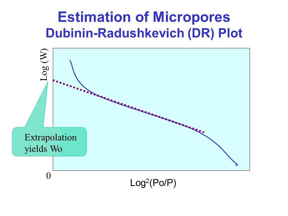 Estimation of Micropores Dubinin-Radushkevich (DR) Plot