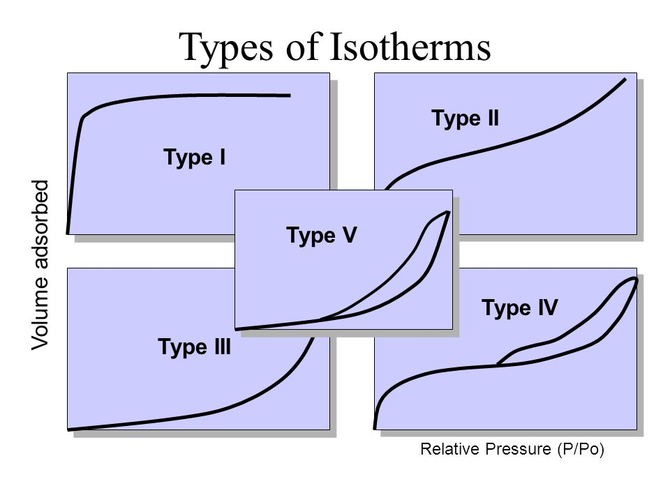 Types of Isotherms Type II Type I Volume adsorbed Type V Type IV