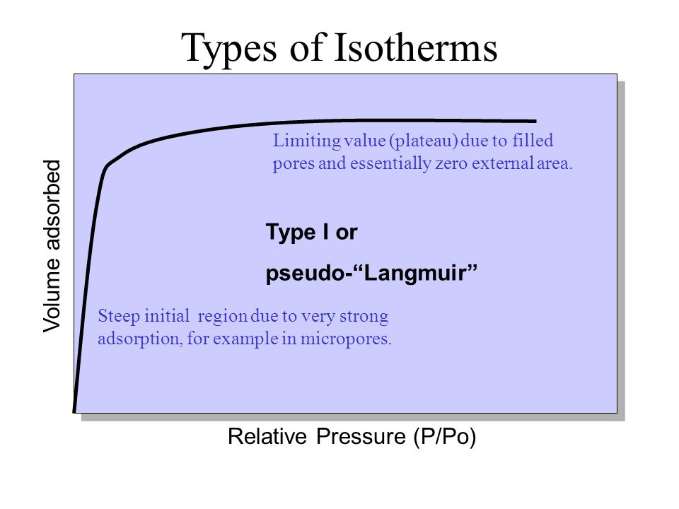Types of Isotherms Volume adsorbed Type I or pseudo- Langmuir
