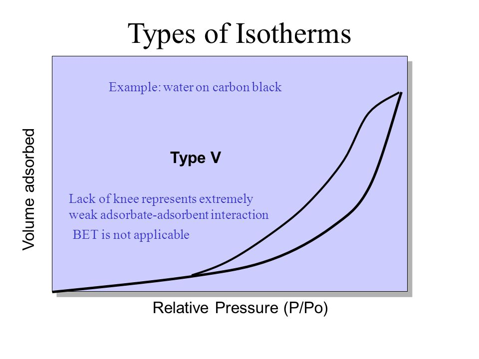Types of Isotherms Type V Volume adsorbed Relative Pressure (P/Po)