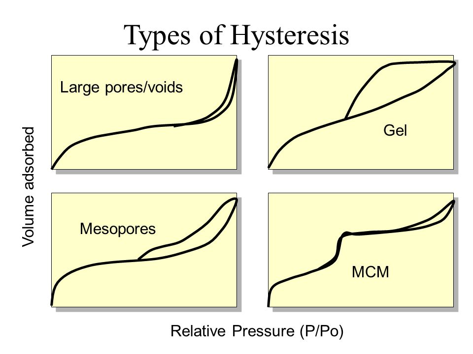 Types of Hysteresis Large pores/voids Gel Volume adsorbed Mesopores