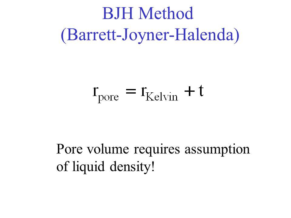 BJH Method (Barrett-Joyner-Halenda)