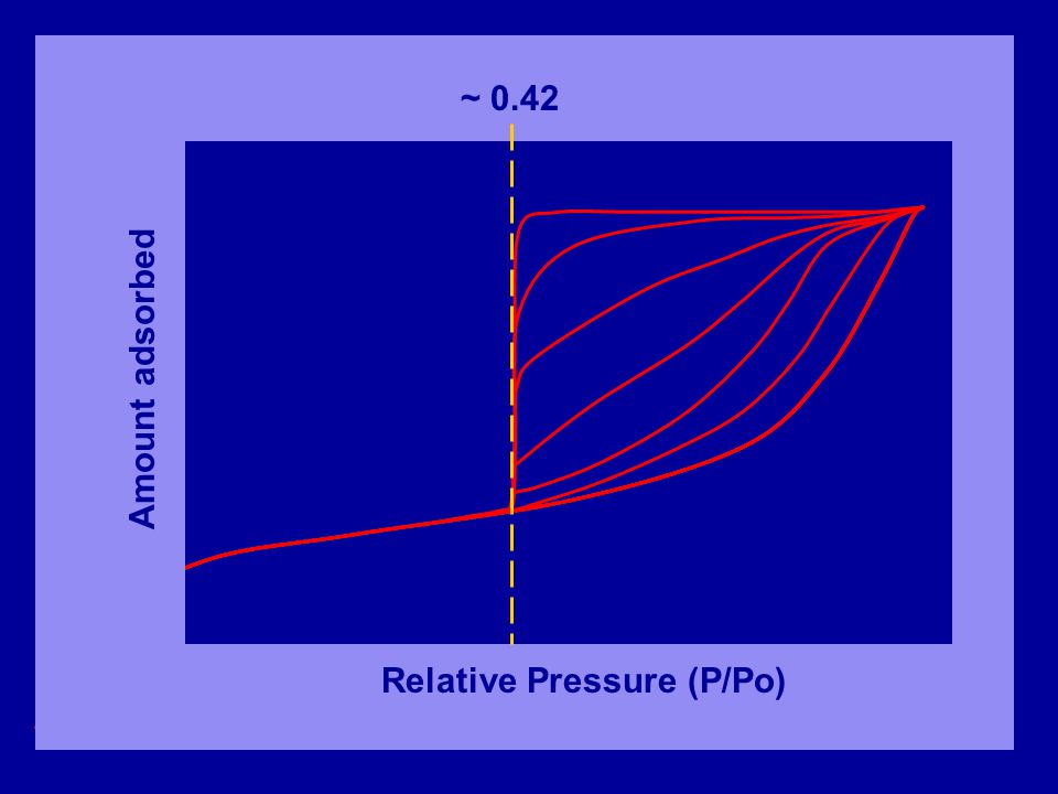 ~ 0.42 Amount adsorbed Relative Pressure (P/Po)