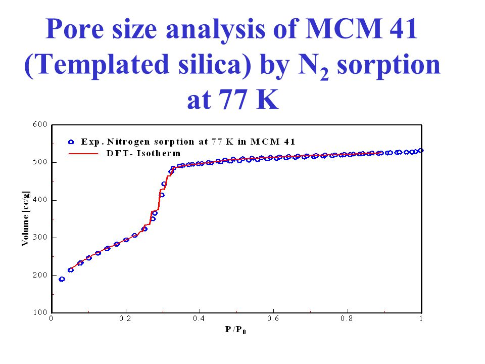 Pore size analysis of MCM 41 (Templated silica) by N2 sorption at 77 K