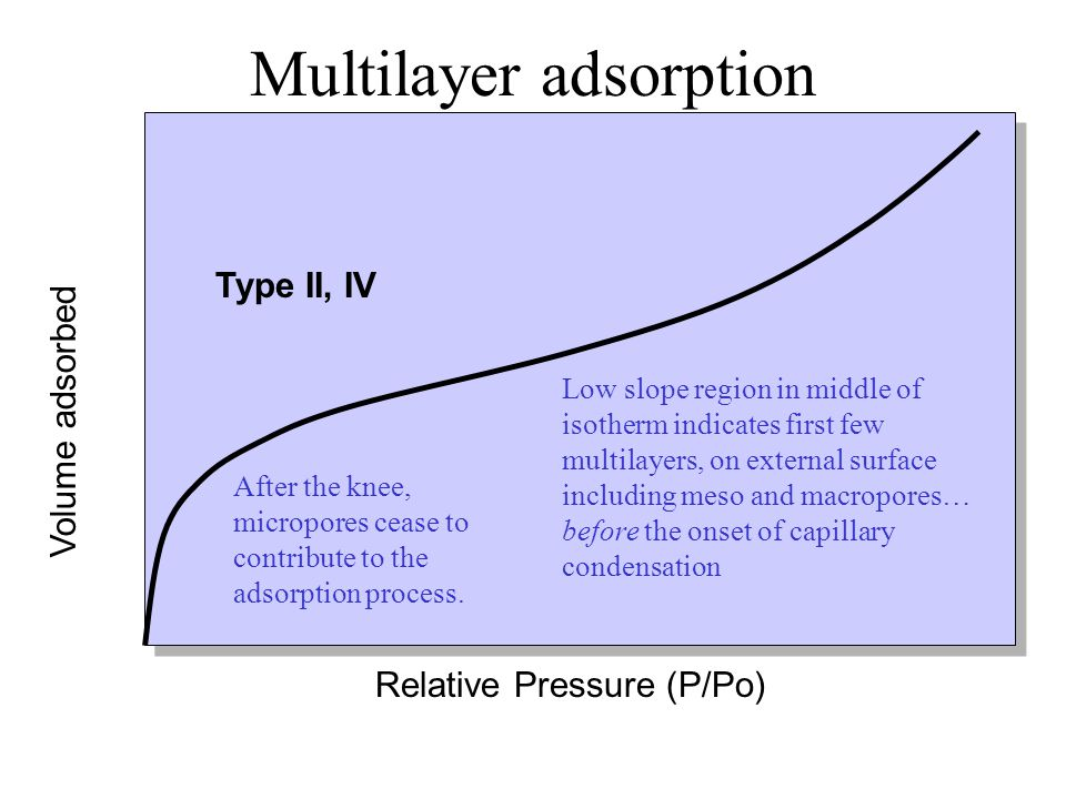 Multilayer adsorption