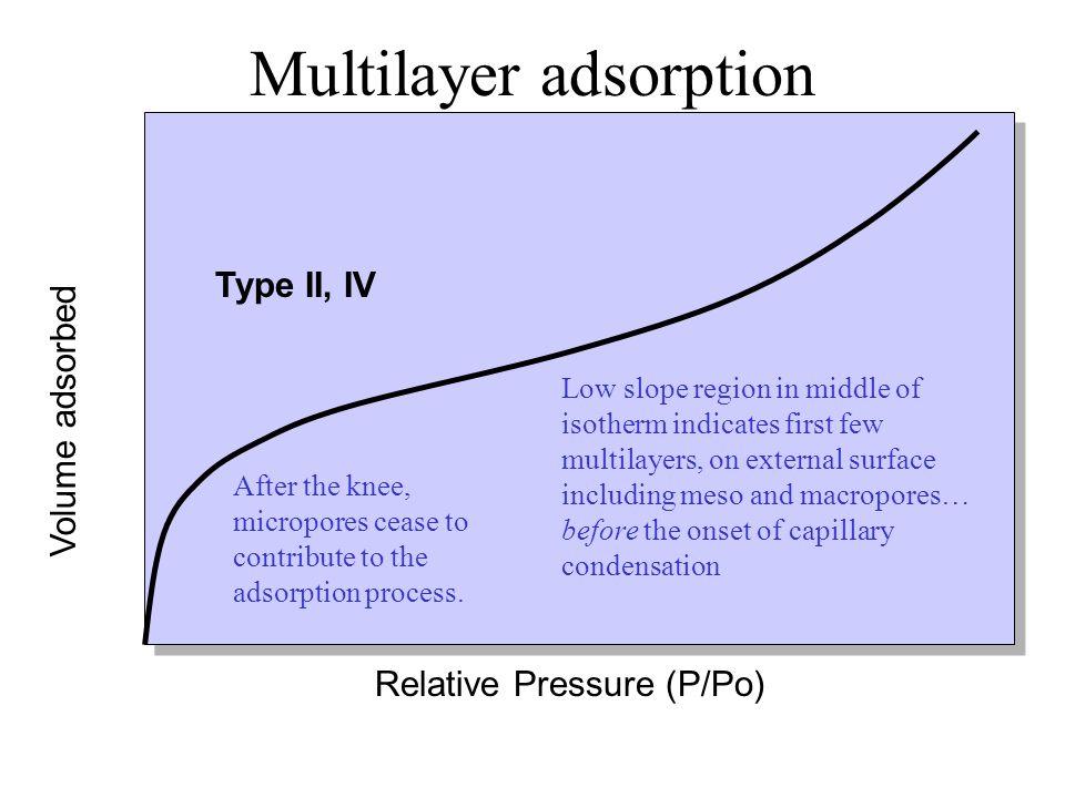 Multilayer adsorption