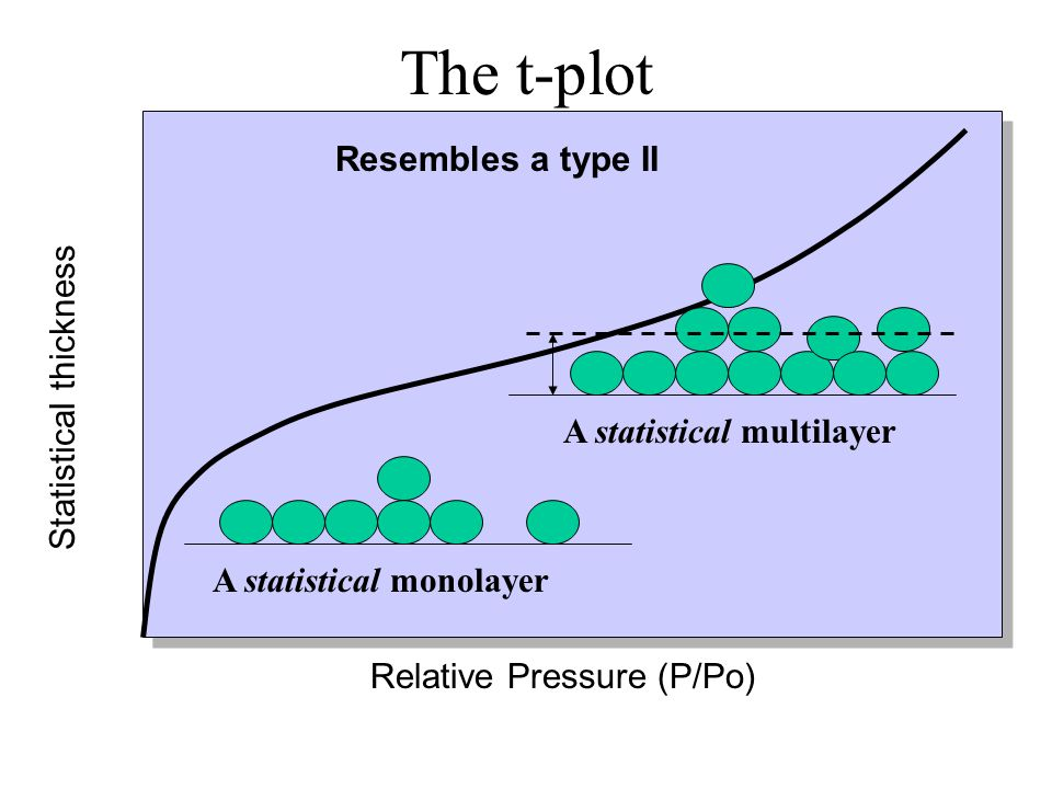 The t-plot Resembles a type II Statistical thickness