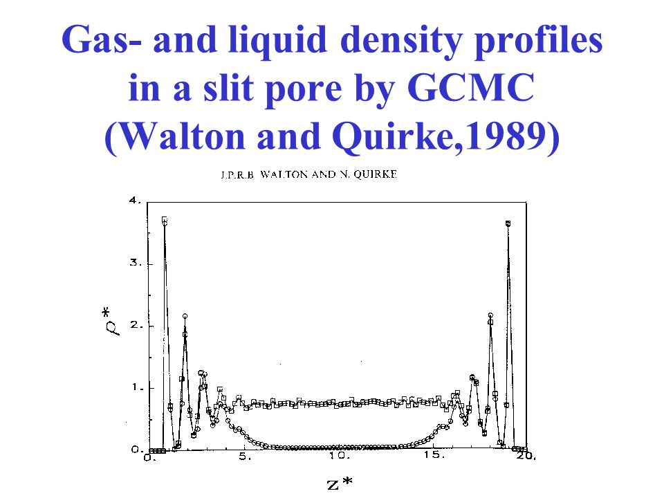Gas- and liquid density profiles in a slit pore by GCMC (Walton and Quirke,1989)