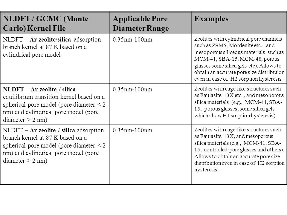 NLDFT / GCMC (Monte Carlo) Kernel File Applicable Pore Diameter Range