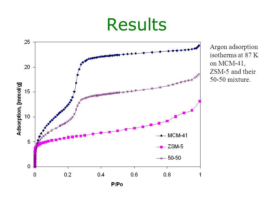 Results Argon adsorption isotherms at 87 K on MCM-41, ZSM-5 and their 50-50 mixture.