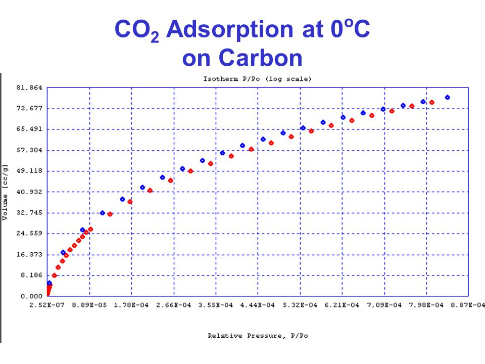 CO2 Adsorption at 0oC on Carbon