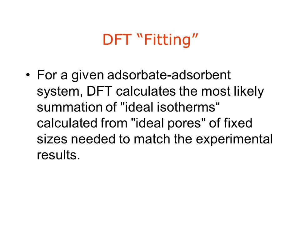 DFT Fitting