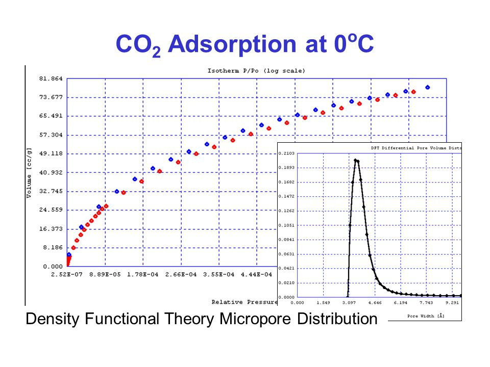 CO2 Adsorption at 0oC Density Functional Theory Micropore Distribution