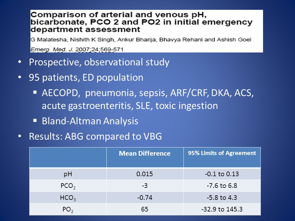 Prospective, observational study 95 patients, ED population