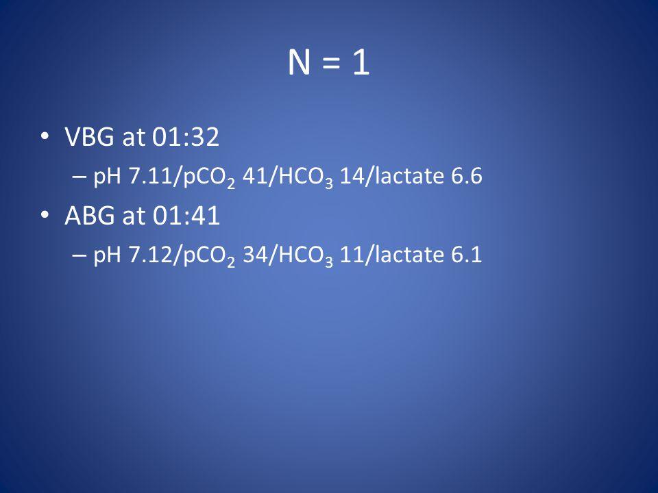 N = 1 VBG at 01:32 ABG at 01:41 pH 7.11/pCO2 41/HCO3 14/lactate 6.6