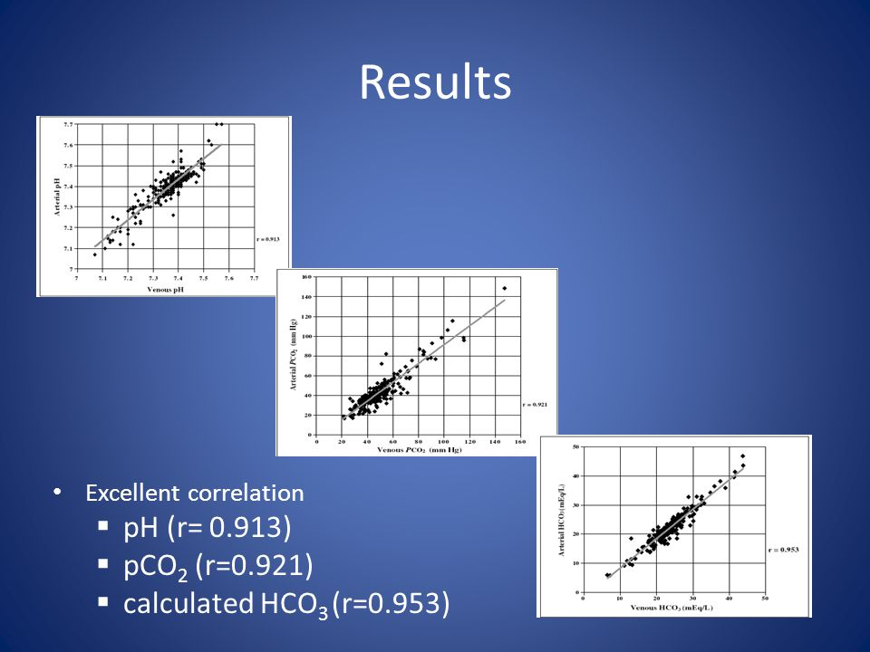 Results pH (r= 0.913) pCO2 (r=0.921) calculated HCO3 (r=0.953)