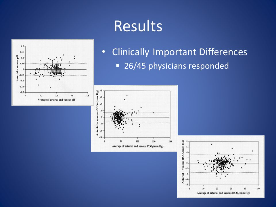 Results Clinically Important Differences 26/45 physicians responded