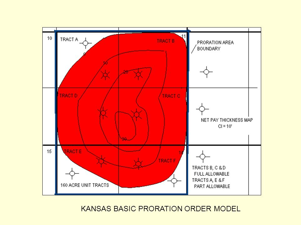 KANSAS BASIC PRORATION ORDER MODEL