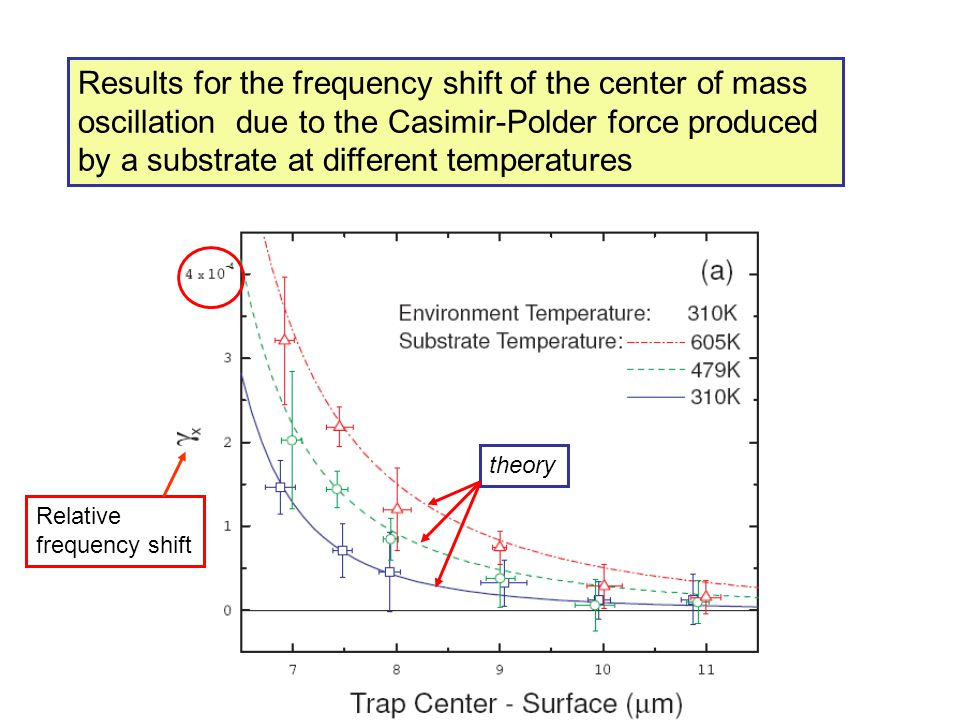 Results for the frequency shift of the center of mass