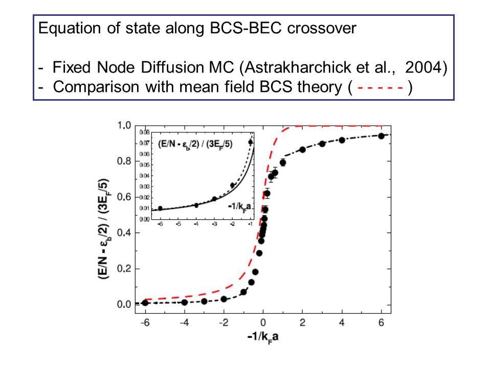 Equation of state along BCS-BEC crossover