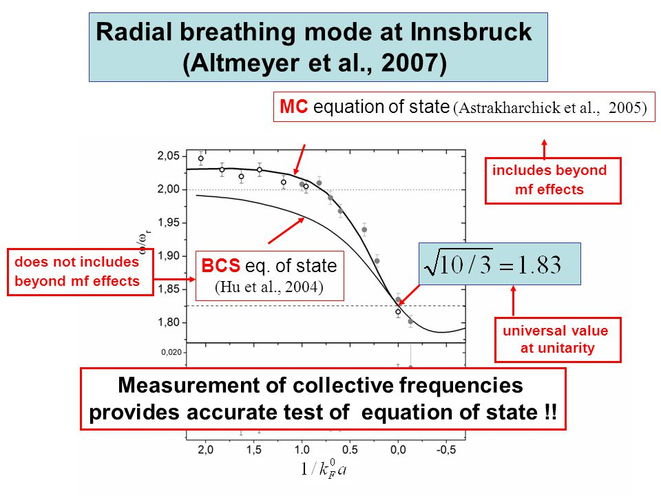 Radial breathing mode at Innsbruck (Altmeyer et al., 2007)