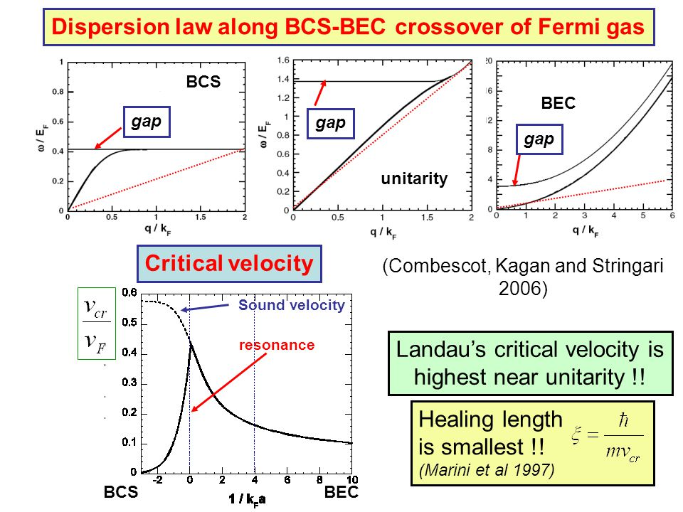Dispersion law along BCS-BEC crossover of Fermi gas