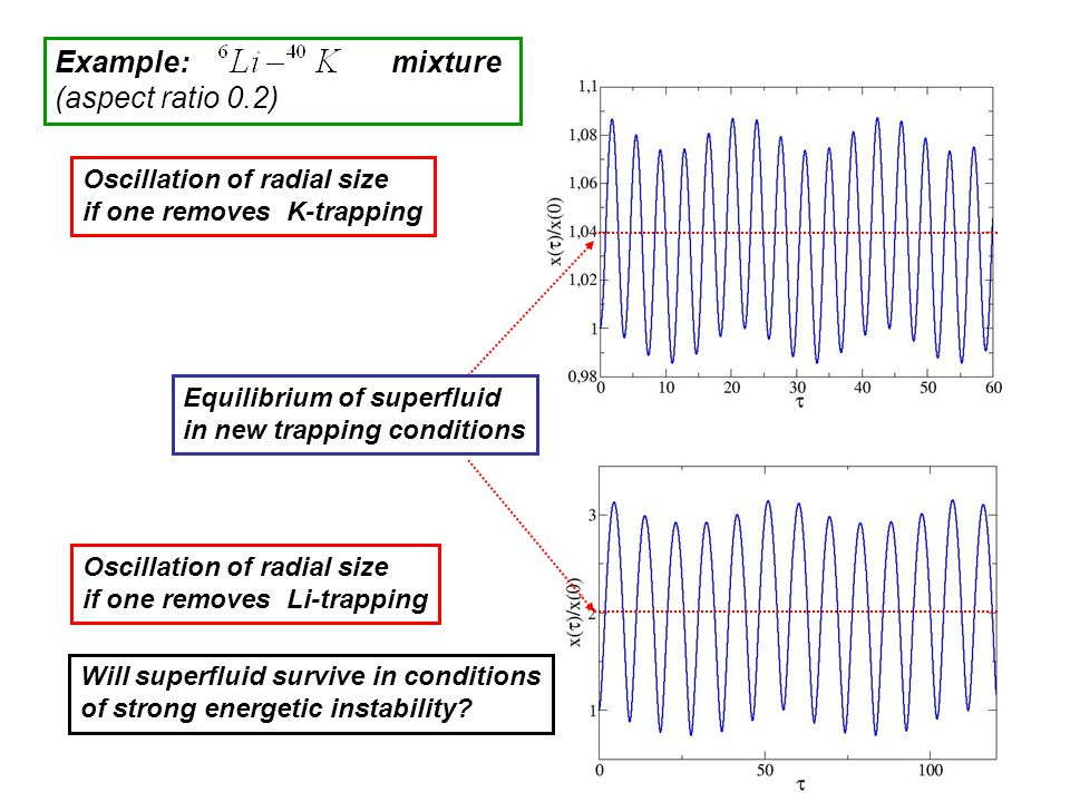 Example: mixture (aspect ratio 0.2) Oscillation of radial size