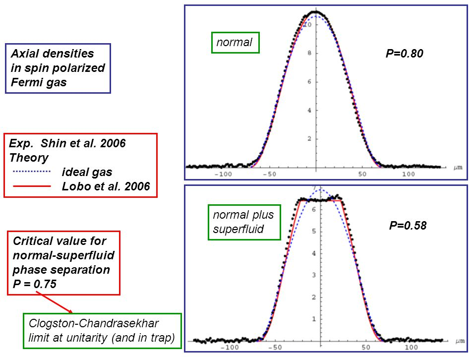 normal Axial densities. in spin polarized. Fermi gas. P=0.80. Exp. Shin et al. 2006. Theory. ideal gas.