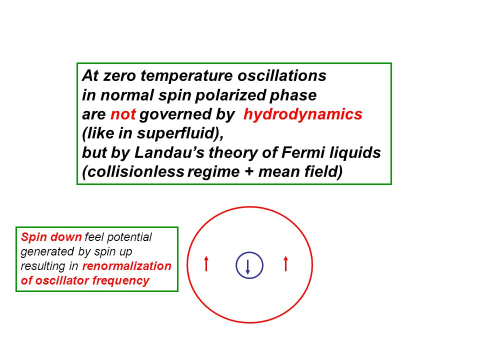 At zero temperature oscillations in normal spin polarized phase
