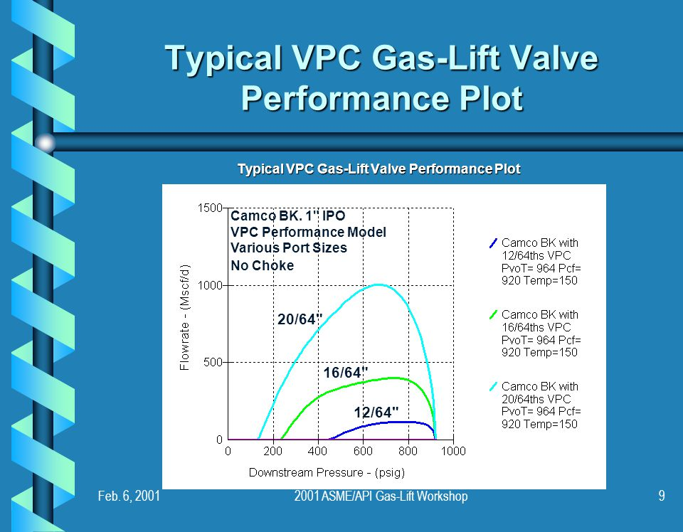 Typical VPC Gas-Lift Valve Performance Plot
