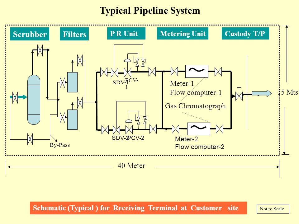Typical Pipeline System