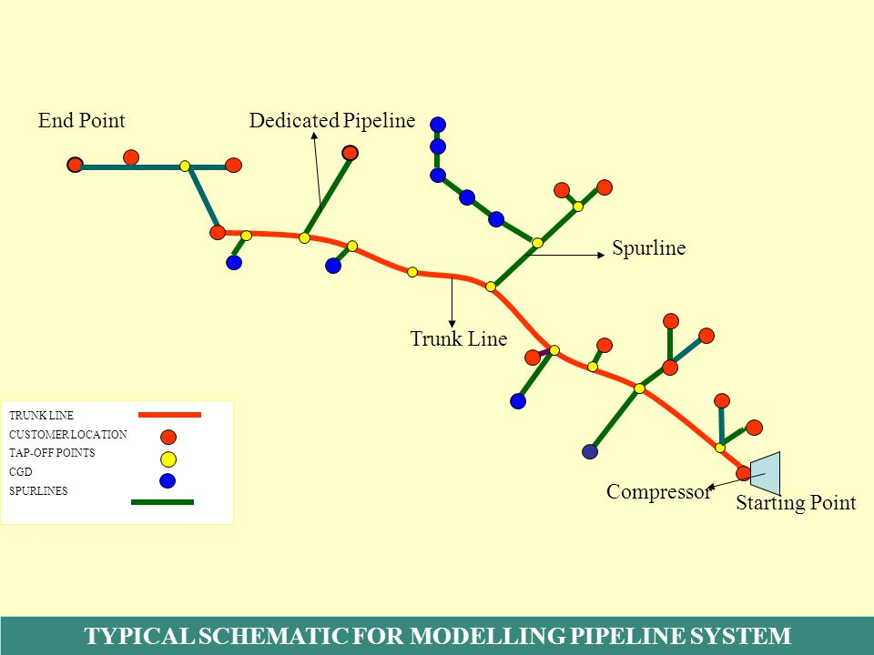 TYPICAL SCHEMATIC FOR MODELLING PIPELINE SYSTEM