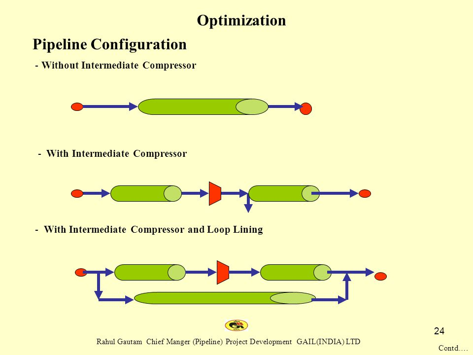 Pipeline Configuration
