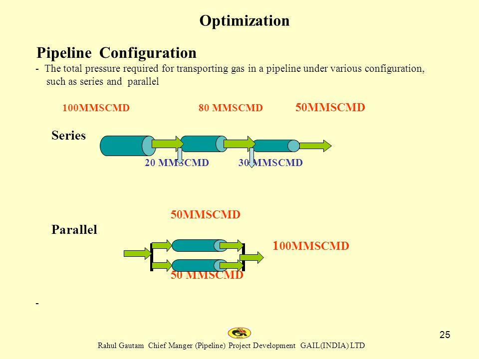 Optimization Pipeline Configuration 100MMSCMD 50MMSCMD 50 MMSCMD