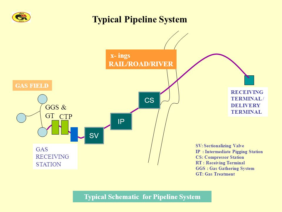 Typical Schematic for Pipeline System