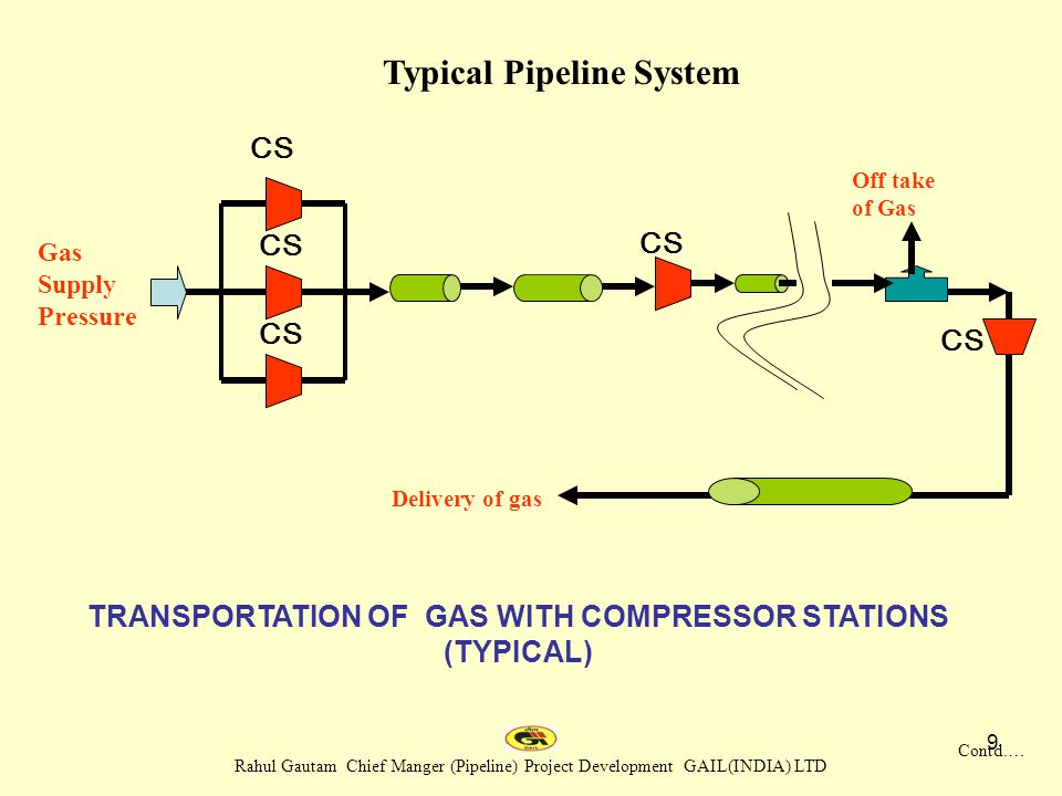 TRANSPORTATION OF GAS WITH COMPRESSOR STATIONS (TYPICAL)
