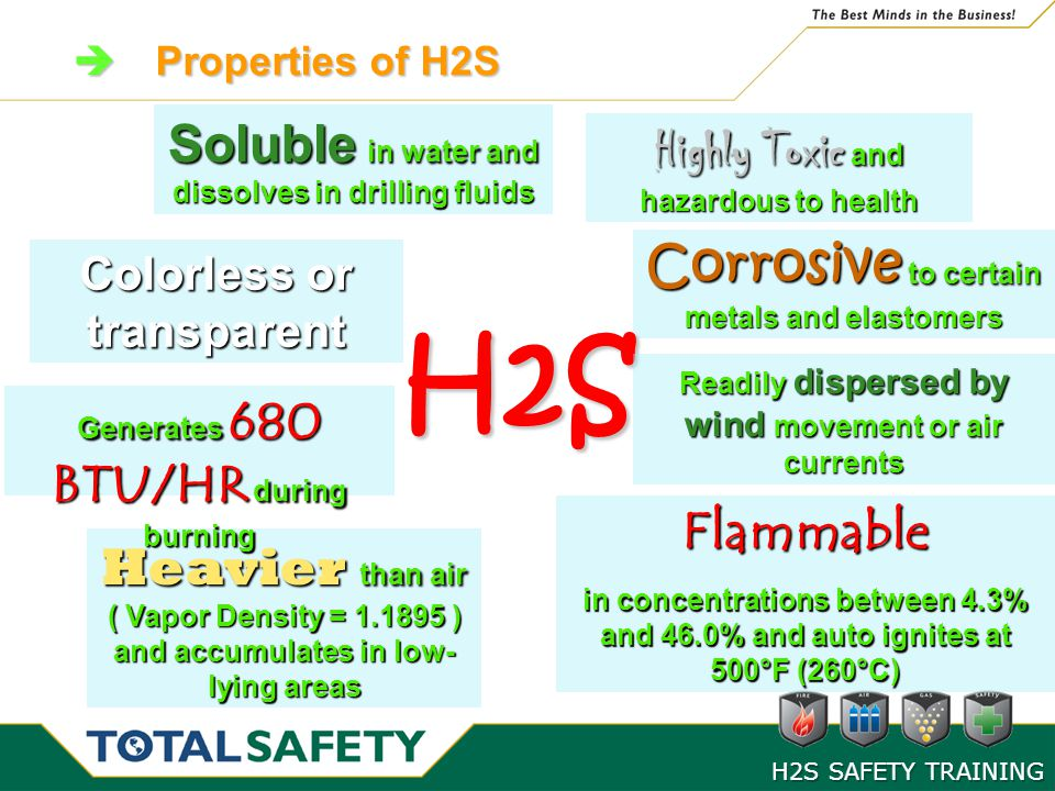 H2S Soluble in water and dissolves in drilling fluids